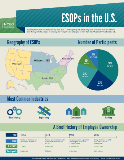 "<a href=""https://www.esopinfo.org/infographics/esops-in-the-us.php"">ESOPs in the U.S.</a>"